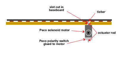 Wiring model dcc points turnouts i then temporarily wire up the solenoid including a switch and then epoxy the motor to the underside of the baseboard i make sure that the blade are held asfbconference2016 Choice Image